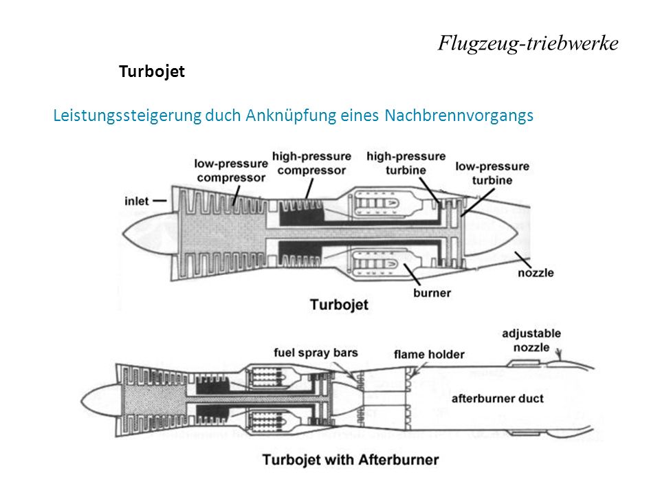 Flugzeug-triebwerke Turbojet