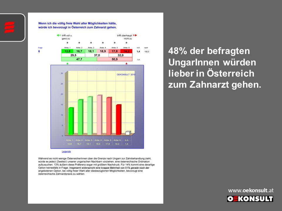 48% der befragten UngarInnen würden lieber in Österreich zum Zahnarzt gehen.