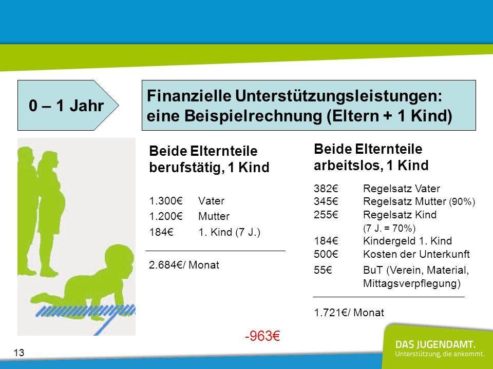 0 – 1 Jahr Finanzielle Unterstützungsleistungen: eine Beispielrechnung (Eltern + 1 Kind) Beide Elternteile berufstätig, 1 Kind.