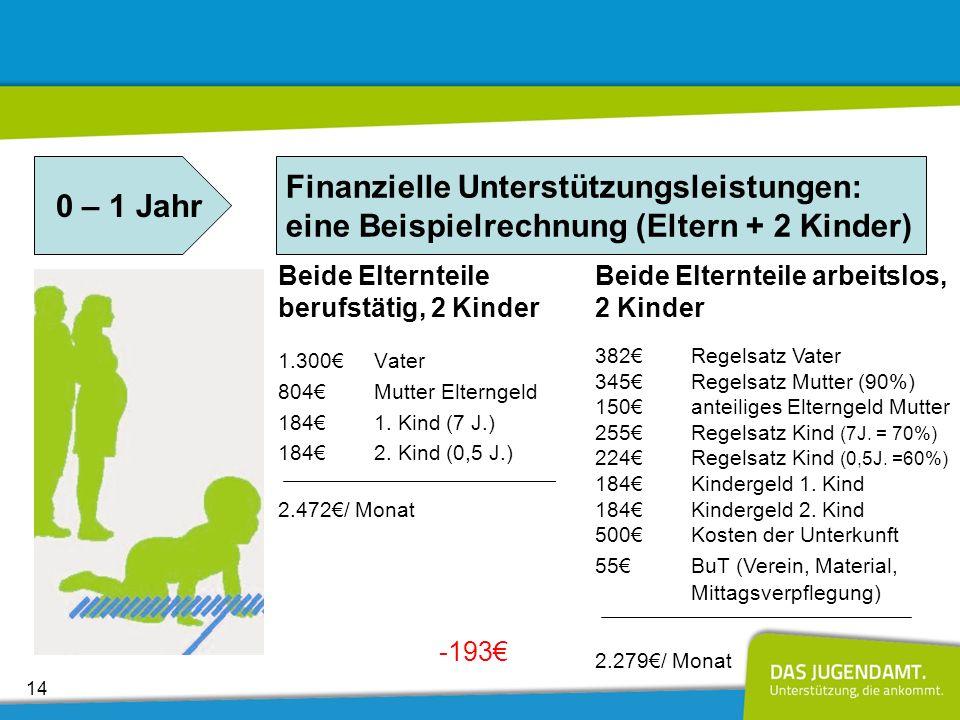 0 – 1 Jahr Finanzielle Unterstützungsleistungen: eine Beispielrechnung (Eltern + 2 Kinder) Beide Elternteile berufstätig, 2 Kinder.