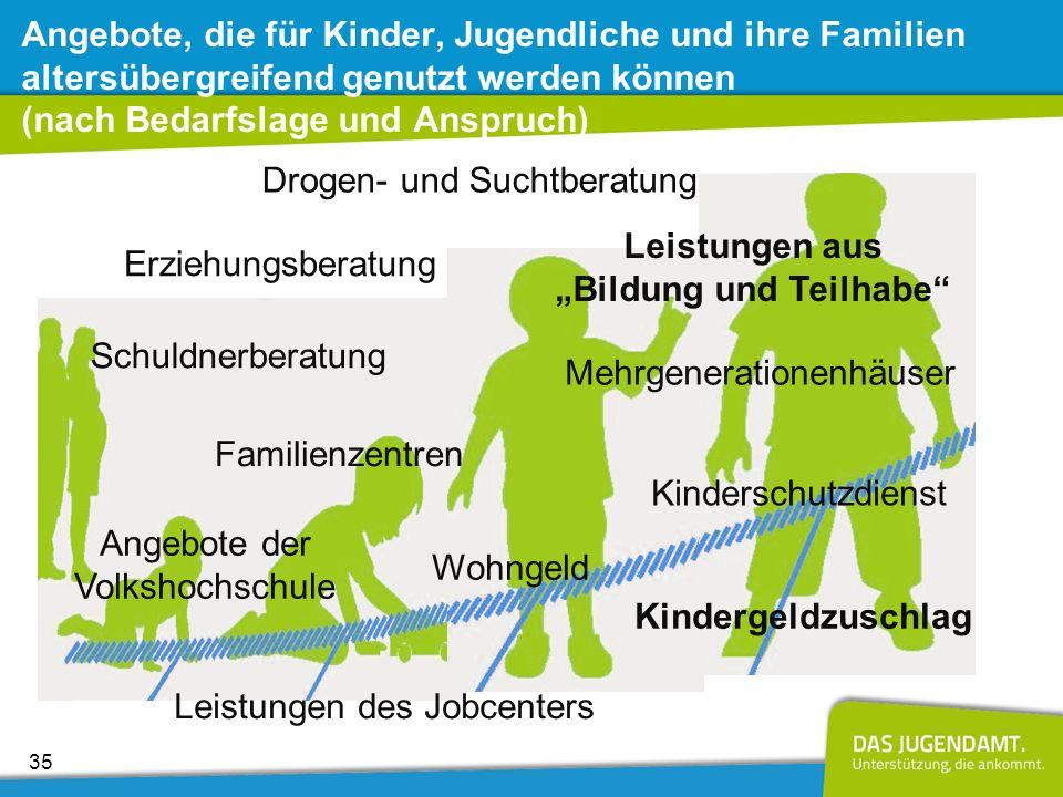 """""""Bildung und Teilhabe"""