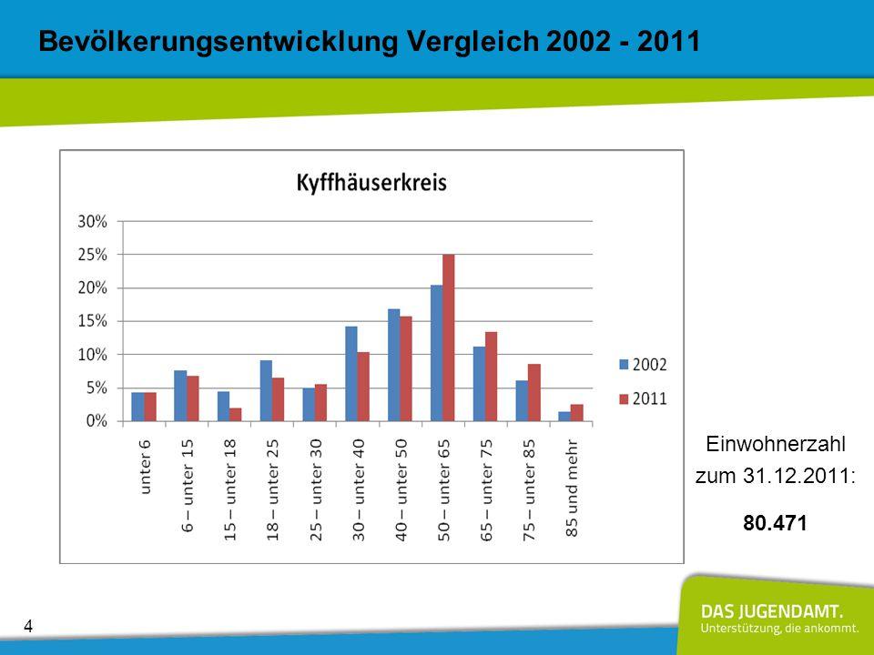 Bevölkerungsentwicklung Vergleich 2002 - 2011