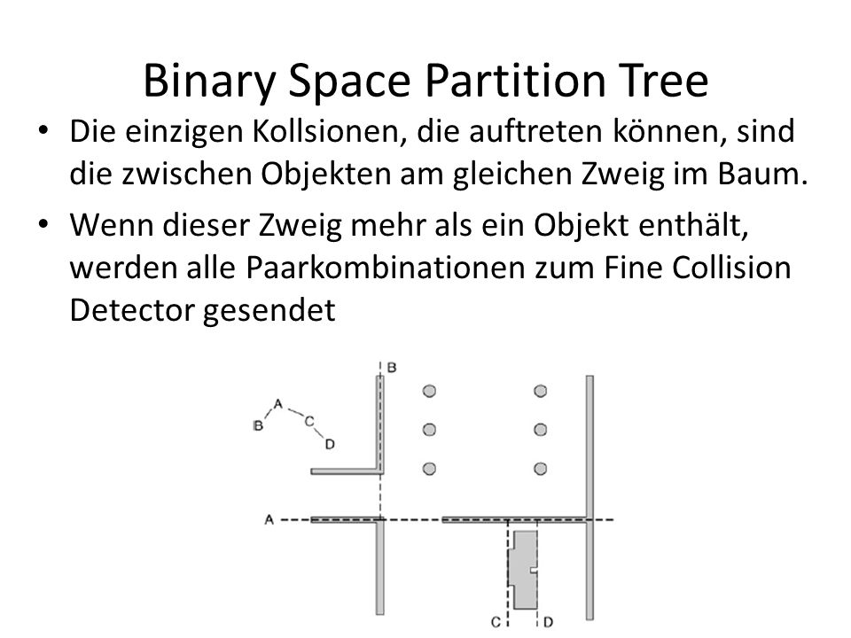 Binary Space Partition Tree