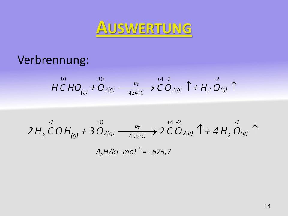 Auswertung Verbrennung: