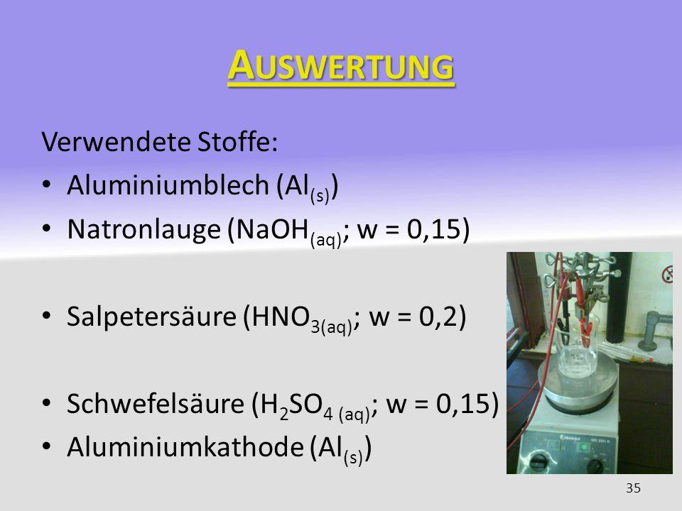 Auswertung Verwendete Stoffe: Aluminiumblech (Al(s))