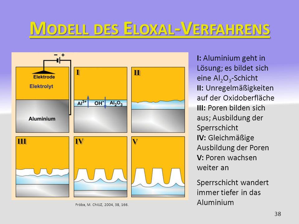 Modell des Eloxal-Verfahrens