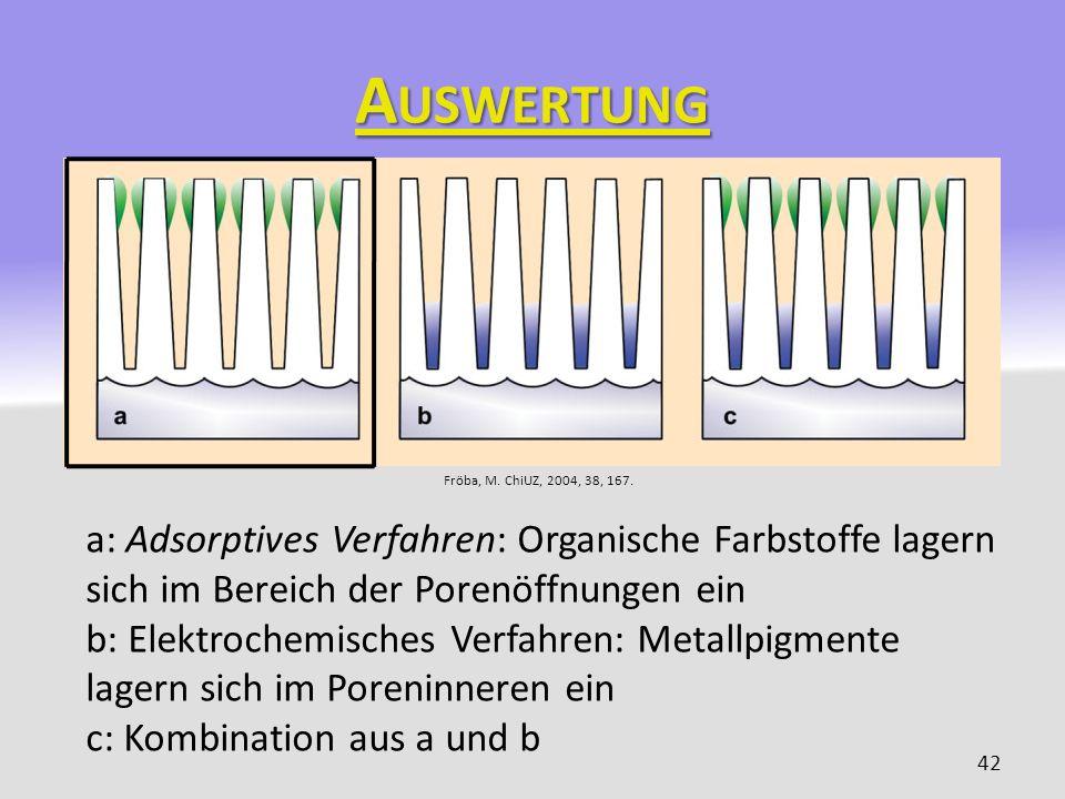 Auswertung Fröba, M. ChiUZ, 2004, 38, 167. a: Adsorptives Verfahren: Organische Farbstoffe lagern sich im Bereich der Porenöffnungen ein.