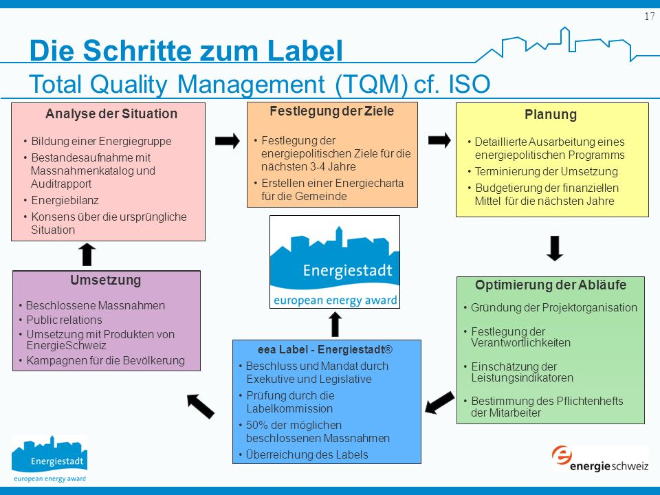 Optimierung der Abläufe eea Label - Energiestadt®