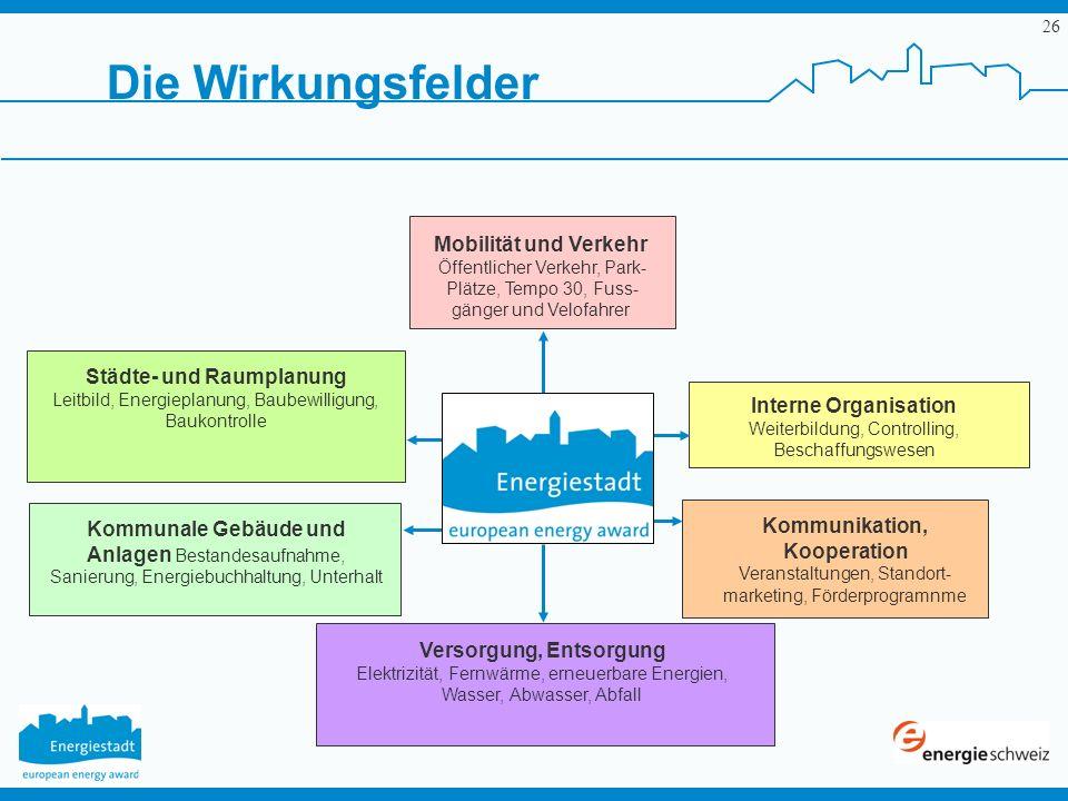 Die Wirkungsfelder Mobilität und Verkehr Städte- und Raumplanung