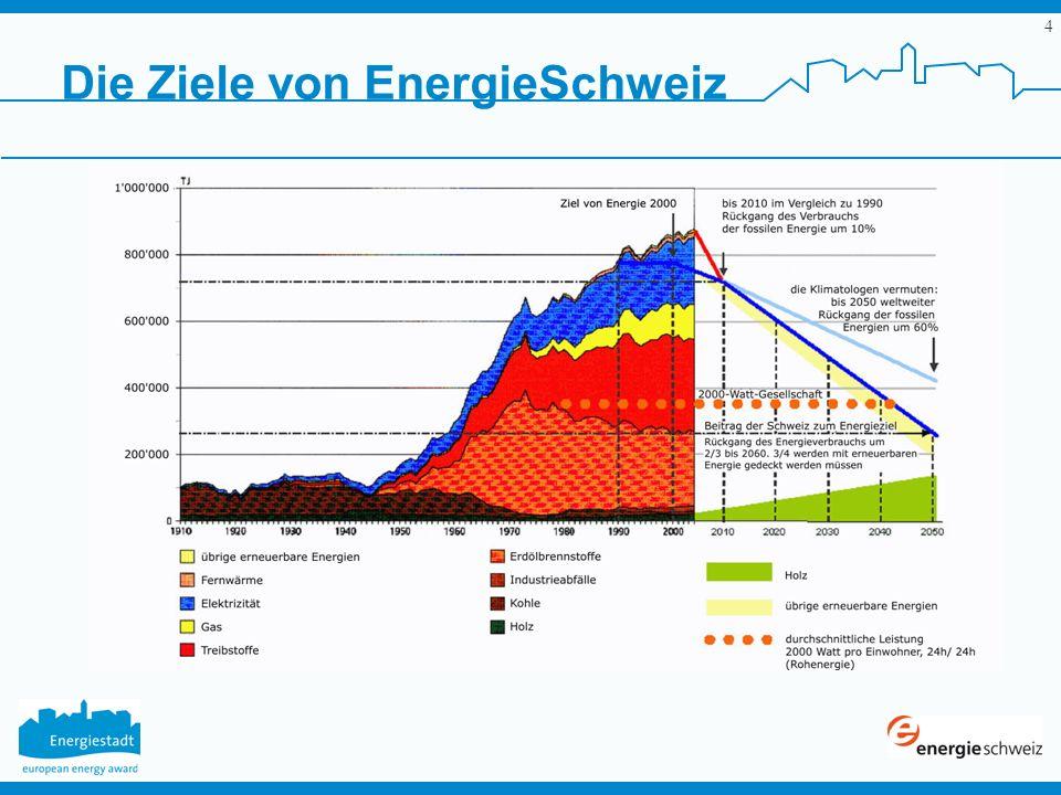 Die Ziele von EnergieSchweiz
