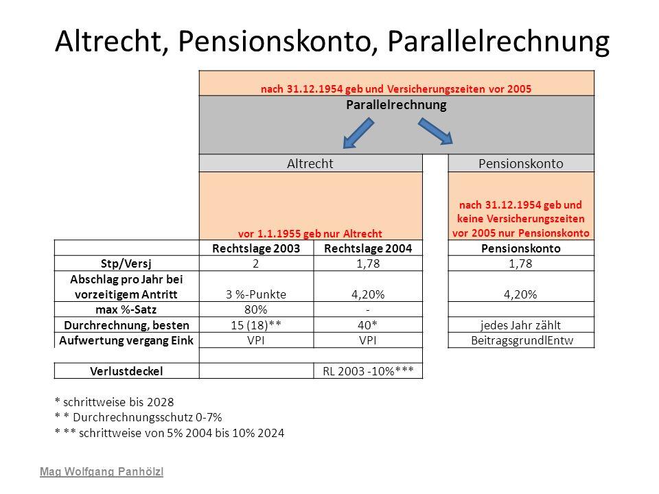 Altrecht, Pensionskonto, Parallelrechnung
