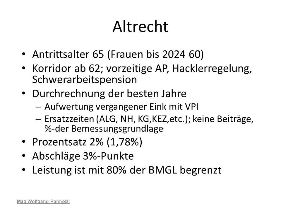 Altrecht Antrittsalter 65 (Frauen bis 2024 60)