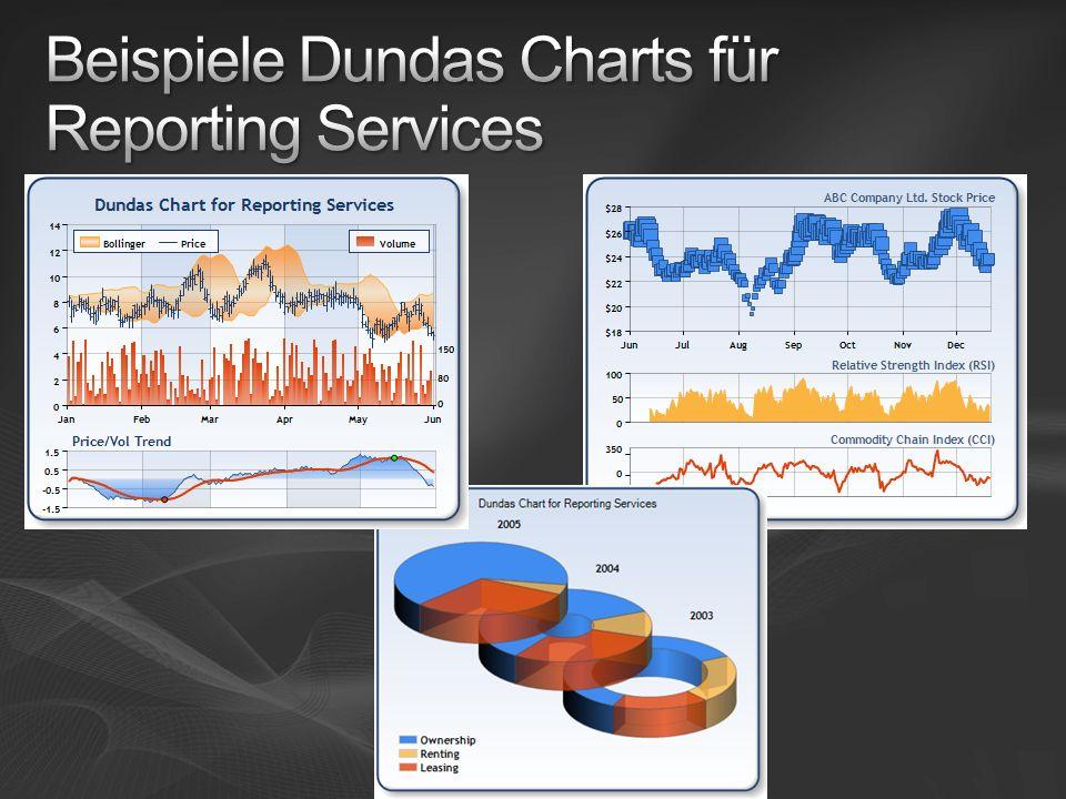 Beispiele Dundas Charts für Reporting Services