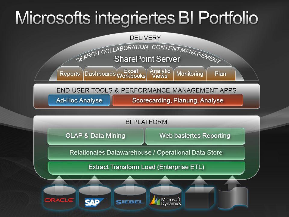 Microsofts integriertes BI Portfolio