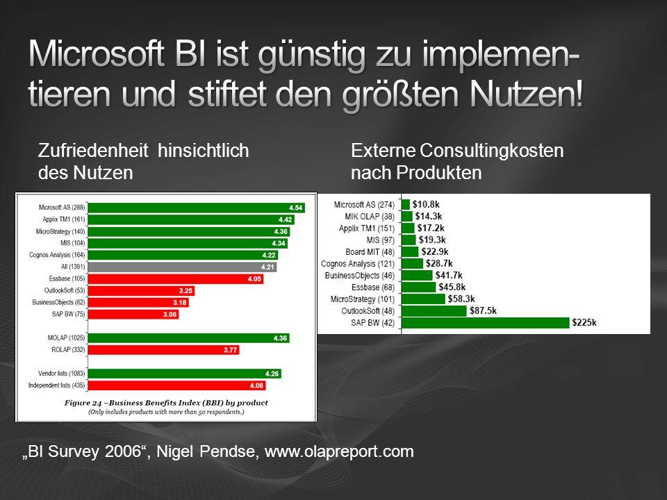 Microsoft BI ist günstig zu implemen-tieren und stiftet den größten Nutzen!
