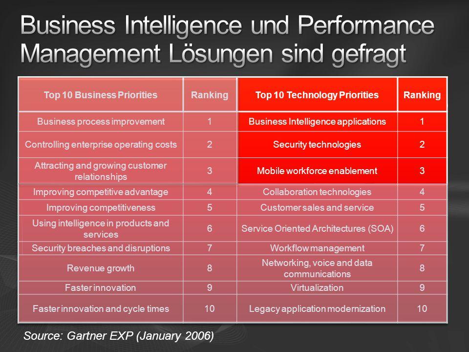 Business Intelligence und Performance Management Lösungen sind gefragt