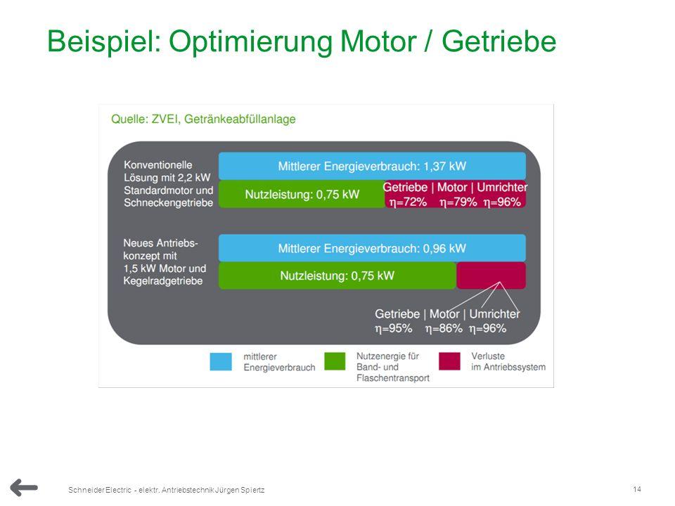Beispiel: Optimierung Motor / Getriebe