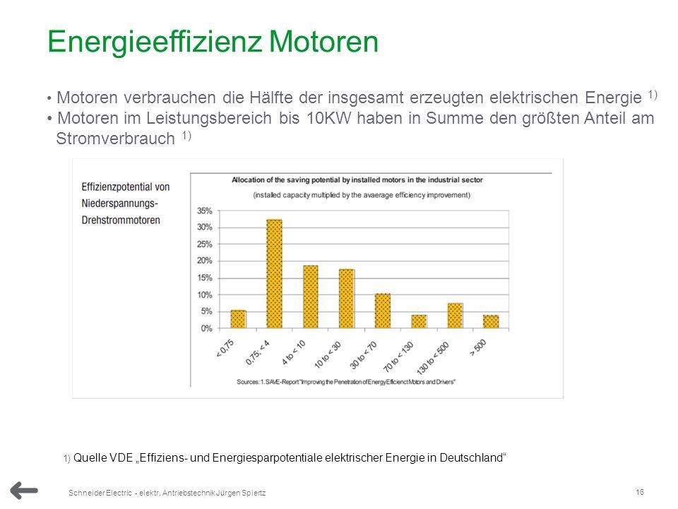 Energieeffizienz Motoren