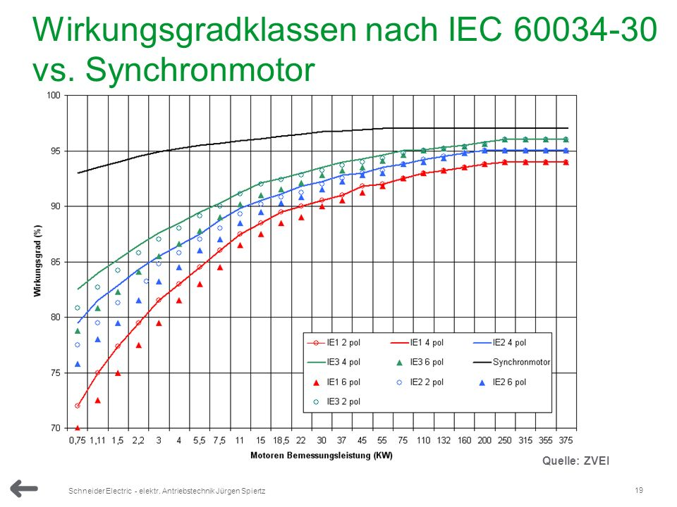 Wirkungsgradklassen nach IEC 60034-30 vs. Synchronmotor