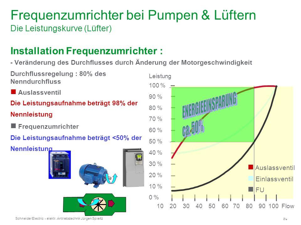 Frequenzumrichter bei Pumpen & Lüftern Die Leistungskurve (Lüfter)
