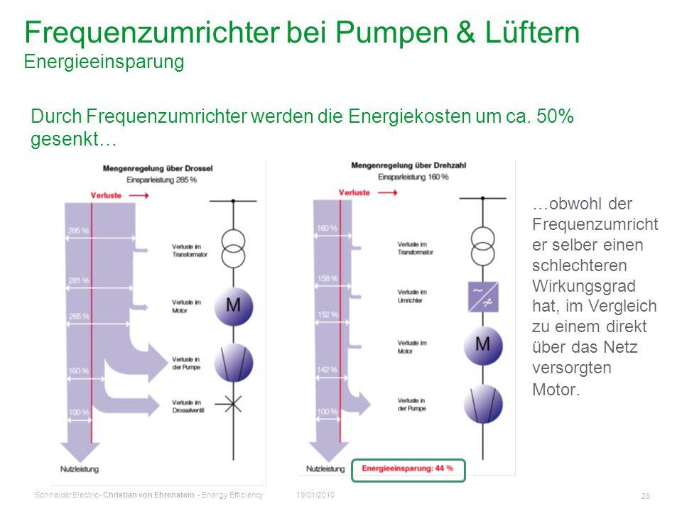 Frequenzumrichter bei Pumpen & Lüftern Energieeinsparung