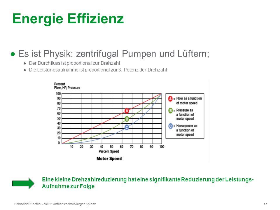 Energie Effizienz Es ist Physik: zentrifugal Pumpen und Lüftern;