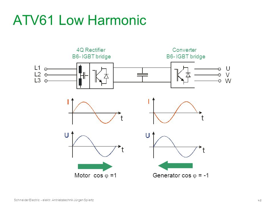 ATV61 Low Harmonic Motor cos j =1 Generator cos j = -1