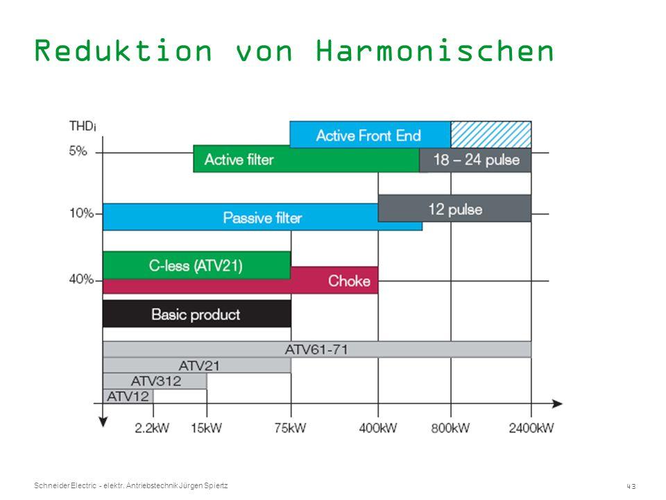 Reduktion von Harmonischen