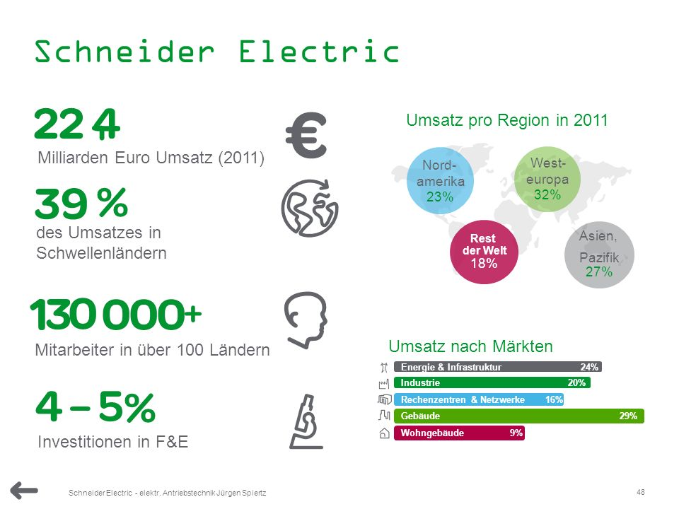 , Schneider Electric Umsatz pro Region in 2011