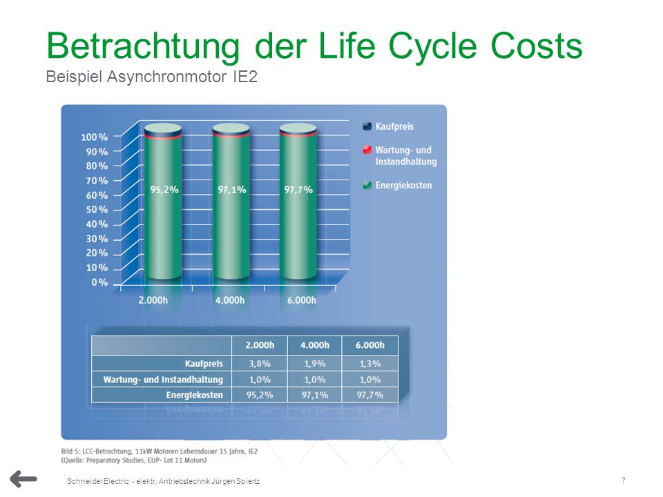 Betrachtung der Life Cycle Costs