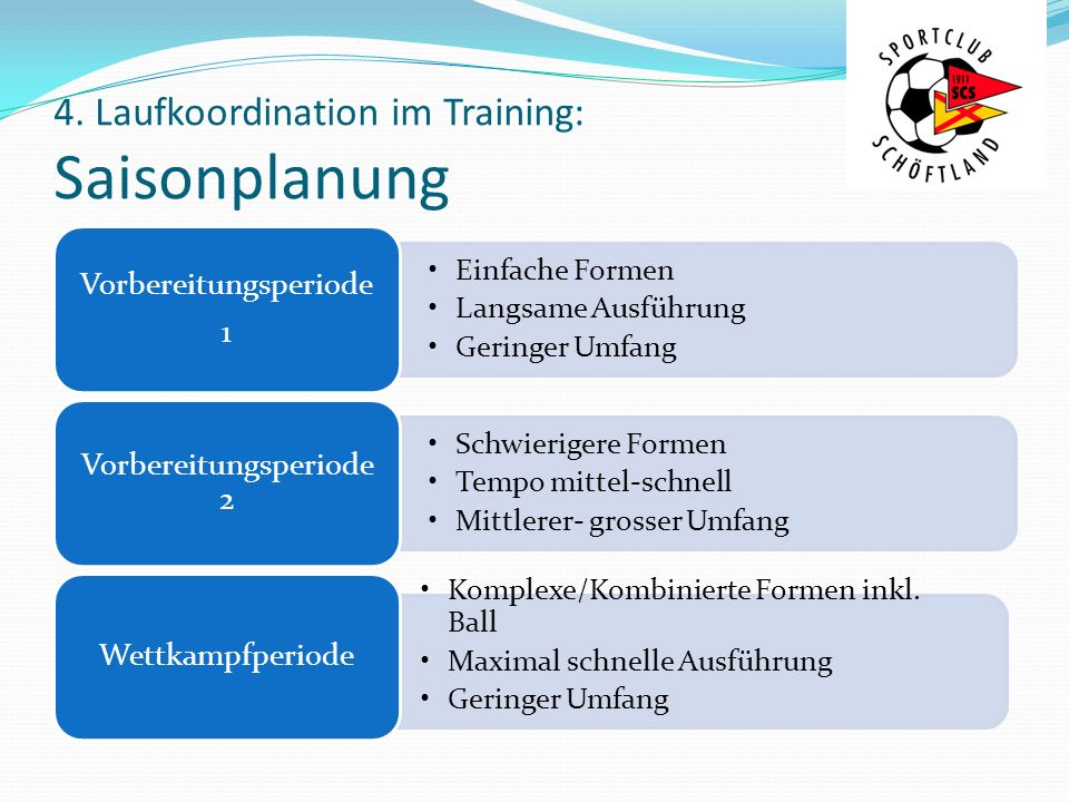 4. Laufkoordination im Training: Saisonplanung