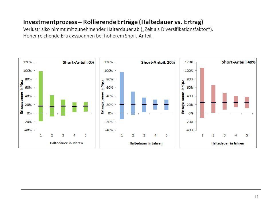 Investmentprozess – Rollierende Erträge (Haltedauer vs. Ertrag)