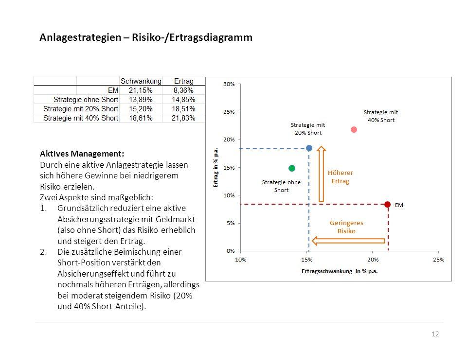 Anlagestrategien – Risiko-/Ertragsdiagramm