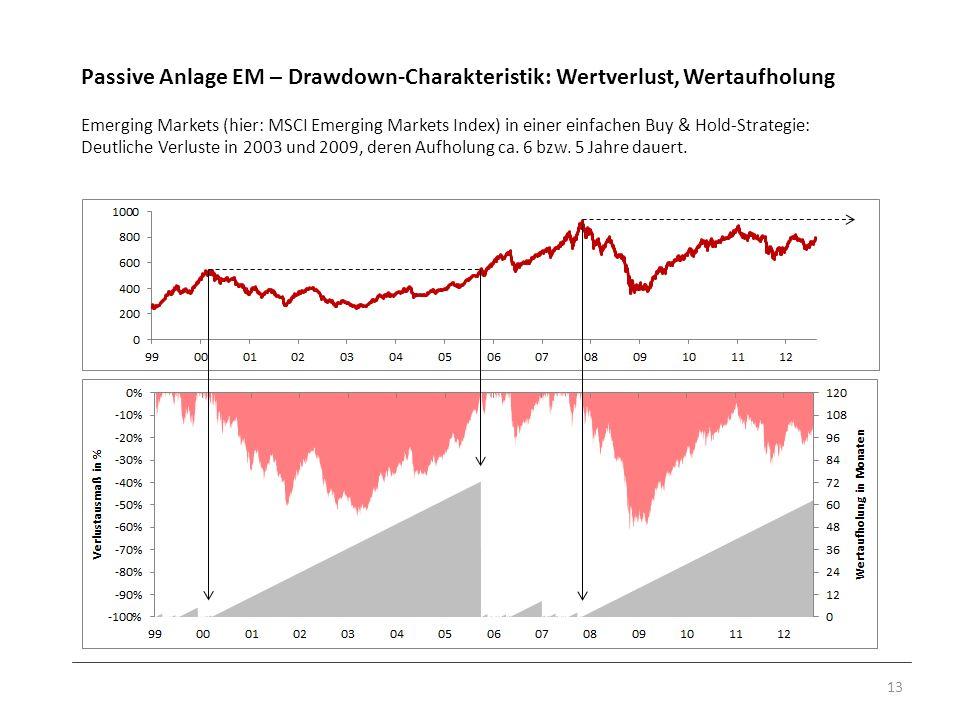 Passive Anlage EM – Drawdown-Charakteristik: Wertverlust, Wertaufholung