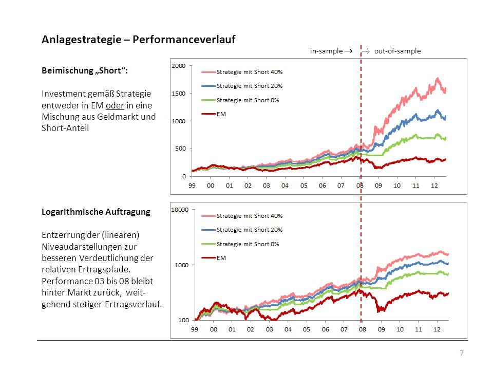 Anlagestrategie – Performanceverlauf