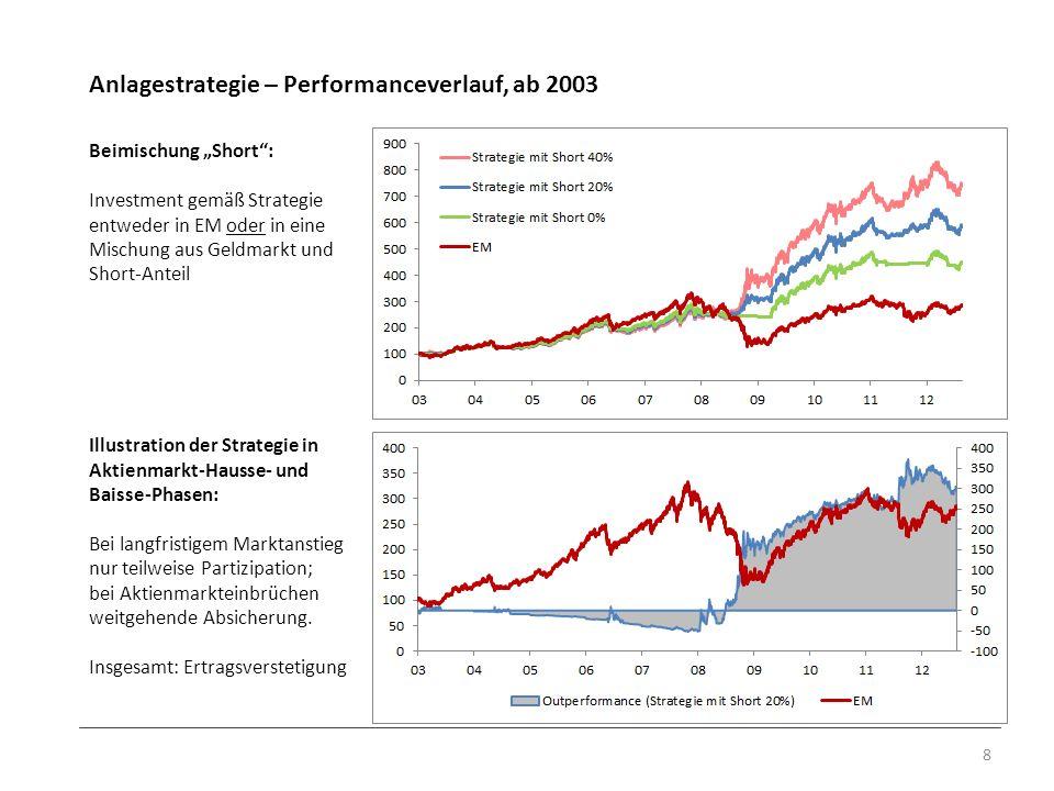 Anlagestrategie – Performanceverlauf, ab 2003