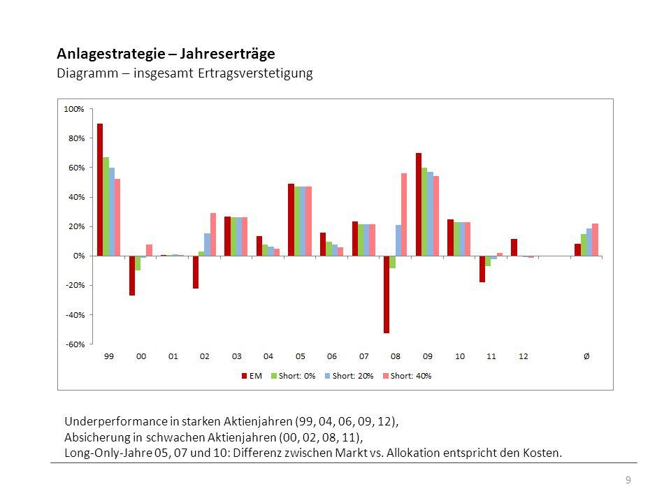 Anlagestrategie – Jahreserträge