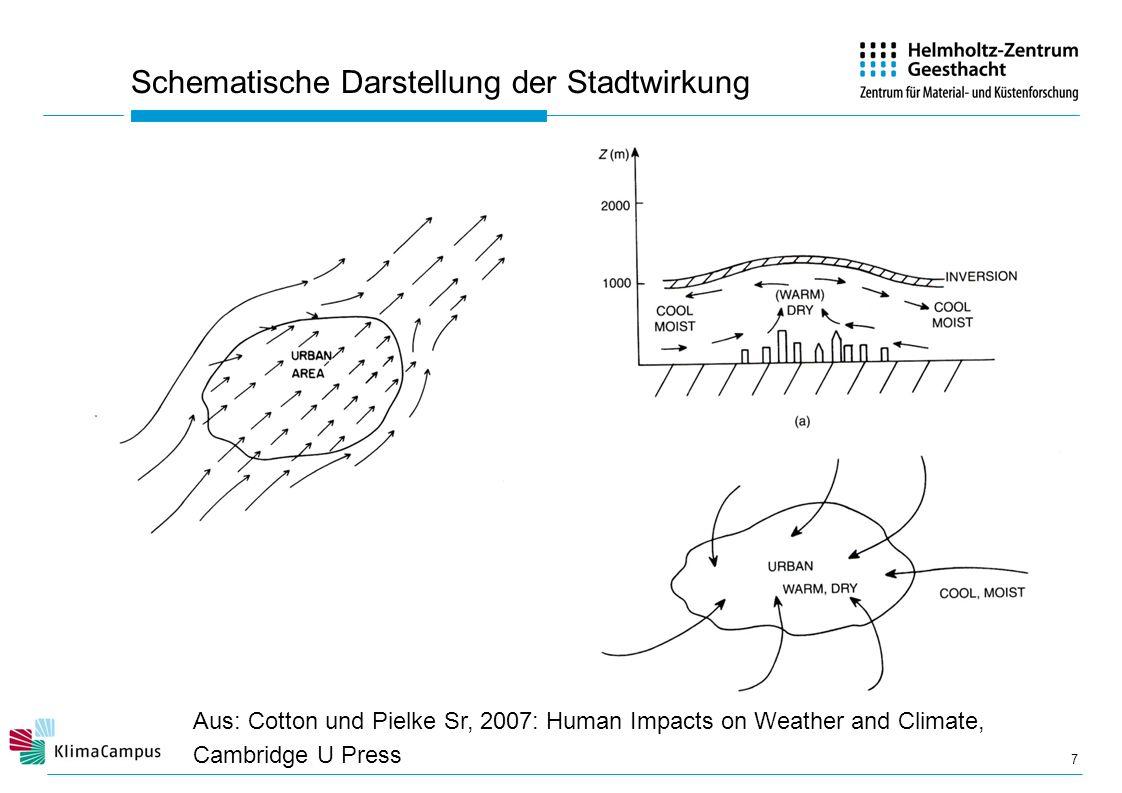 Schematische Darstellung der Stadtwirkung