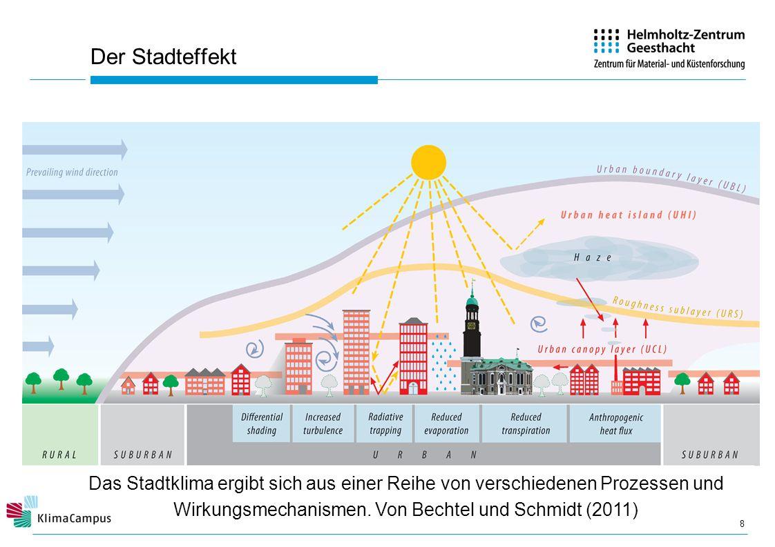 Der Stadteffekt Das Stadtklima ergibt sich aus einer Reihe von verschiedenen Prozessen und Wirkungsmechanismen.