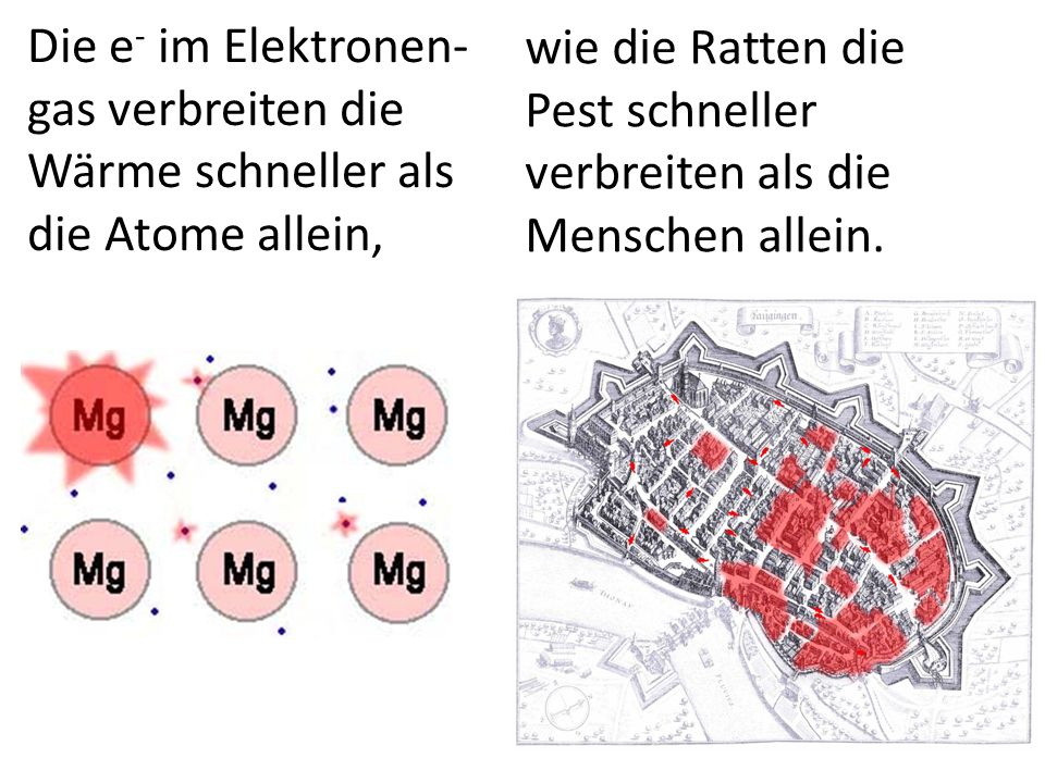 Die e- im Elektronen-gas verbreiten die Wärme schneller als die Atome allein,