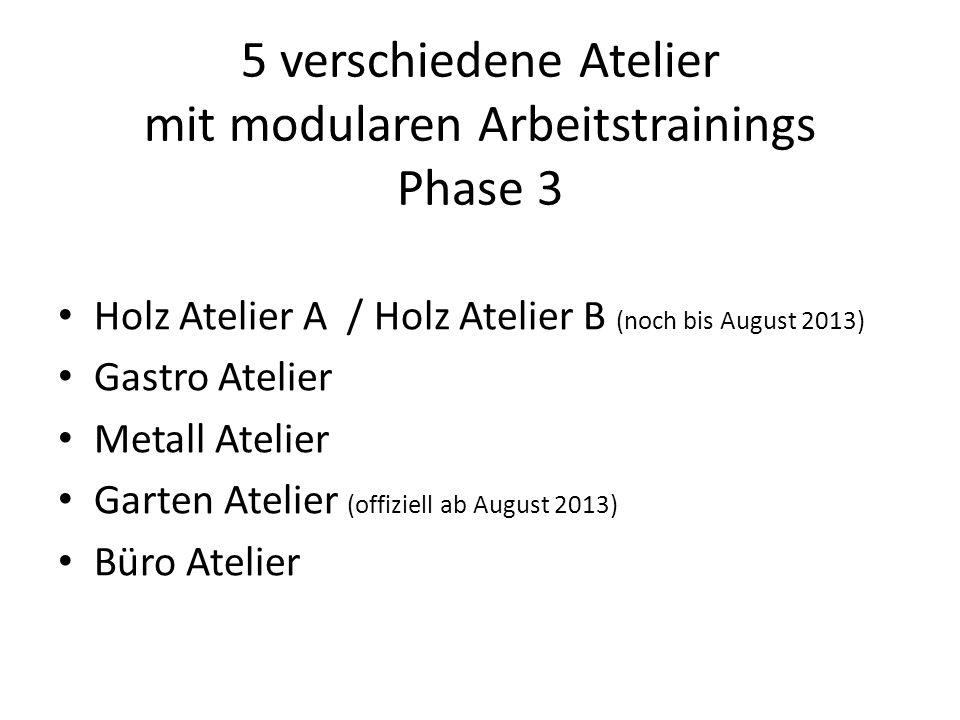 5 verschiedene Atelier mit modularen Arbeitstrainings Phase 3