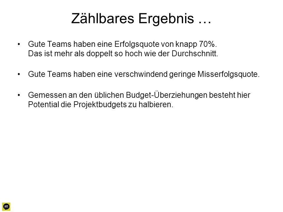 Zählbares Ergebnis … Gute Teams haben eine Erfolgsquote von knapp 70%. Das ist mehr als doppelt so hoch wie der Durchschnitt.