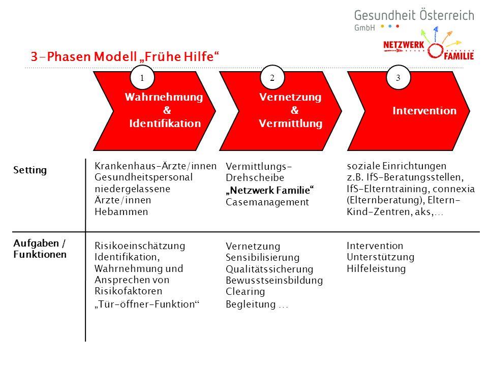 """3-Phasen Modell """"Frühe Hilfe"""