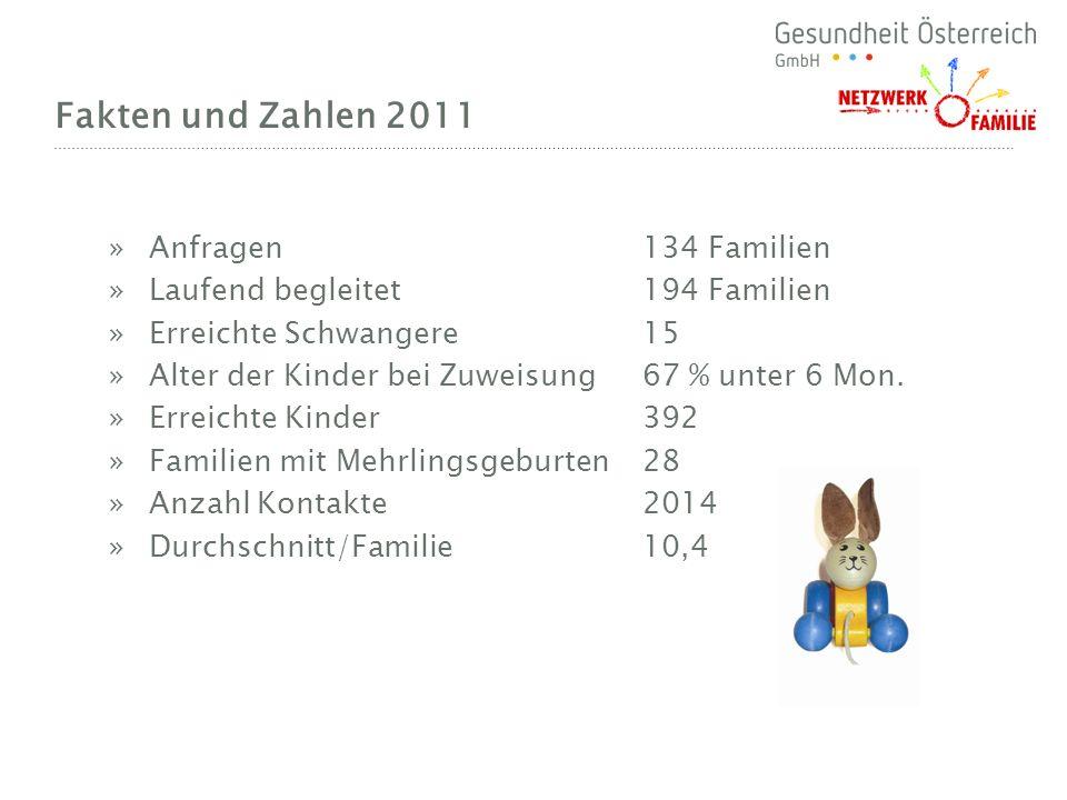 Fakten und Zahlen 2011 Anfragen 134 Familien