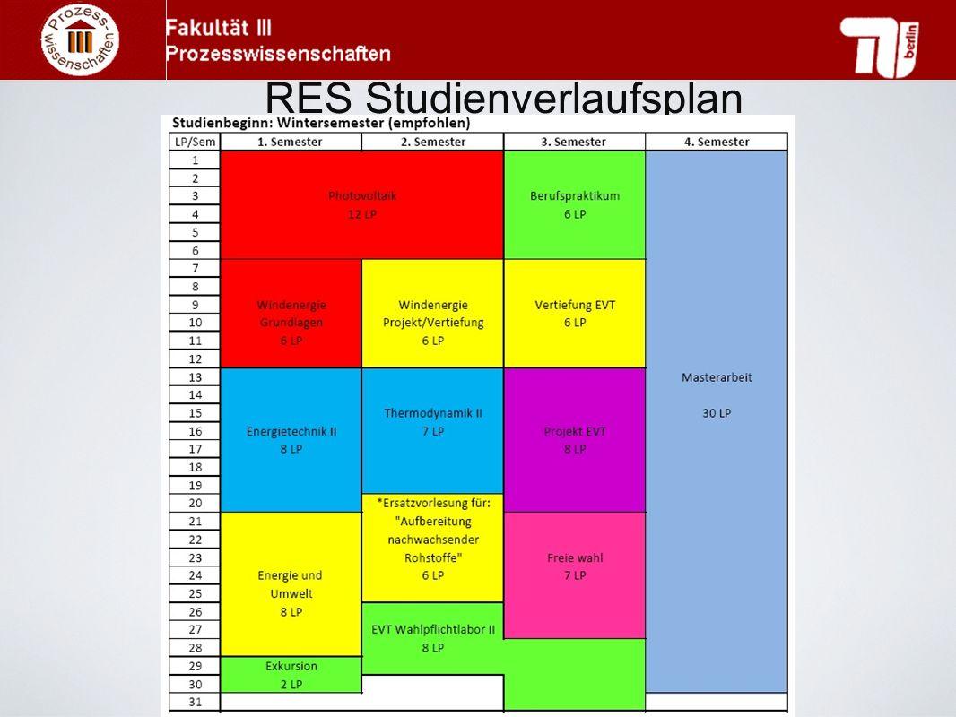 RES Studienverlaufsplan