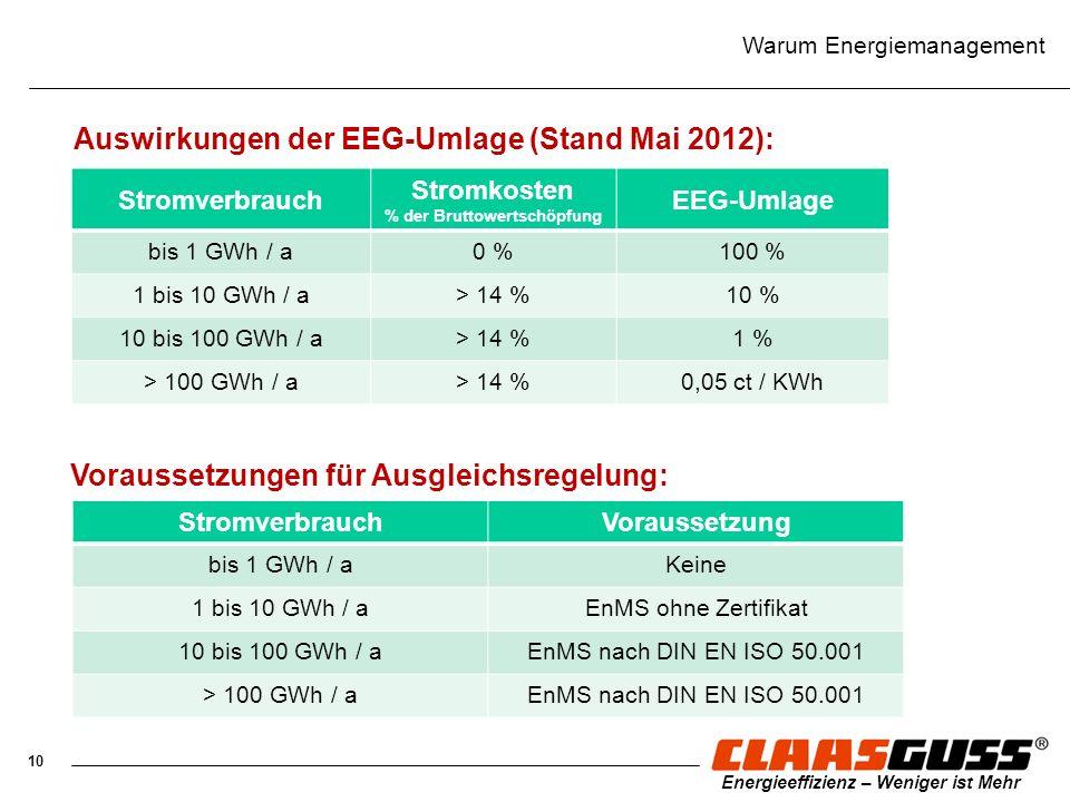 Stromkosten % der Bruttowertschöpfung