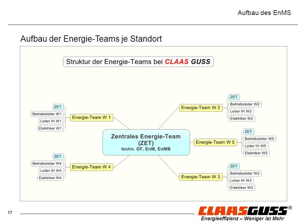 Aufbau der Energie-Teams je Standort