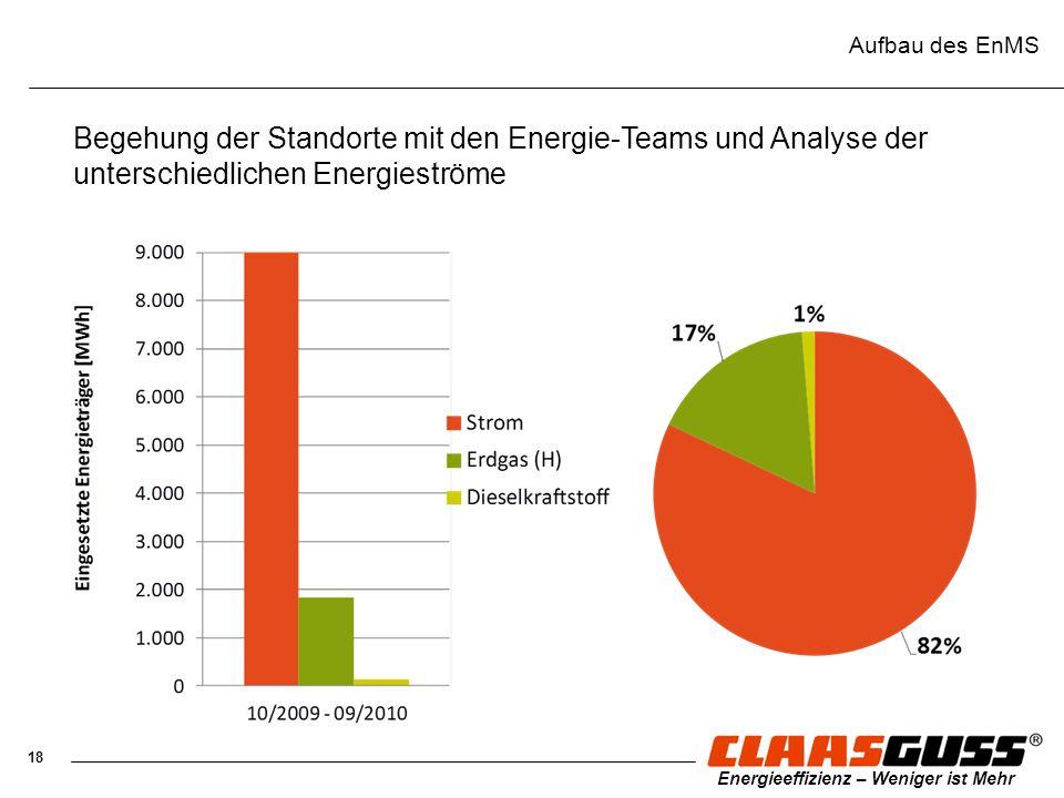 Aufbau des EnMS Begehung der Standorte mit den Energie-Teams und Analyse der unterschiedlichen Energieströme.
