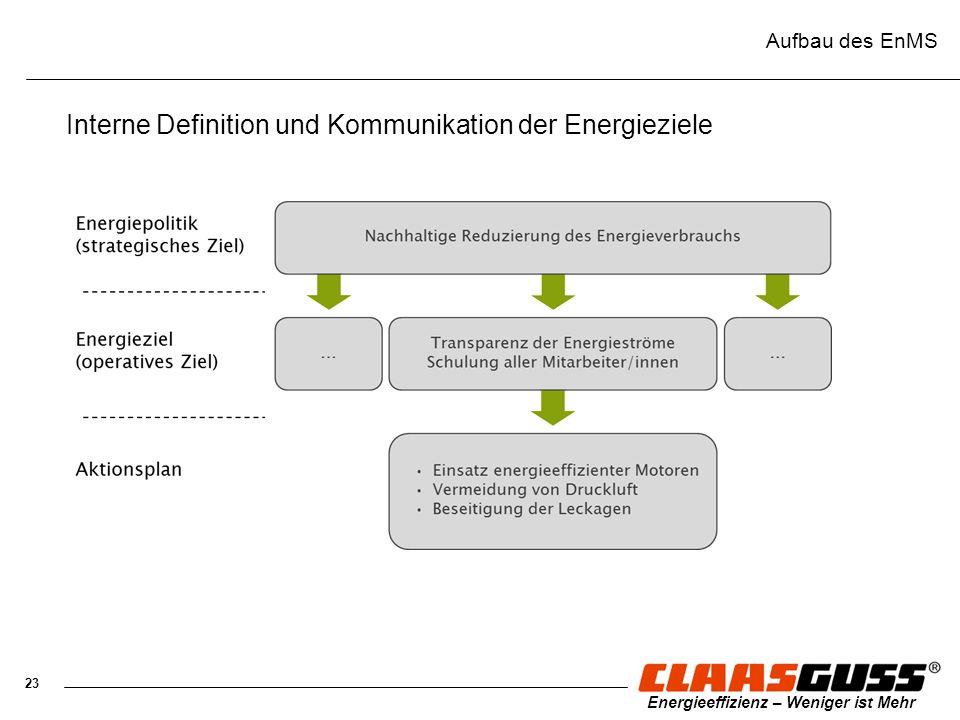 Interne Definition und Kommunikation der Energieziele