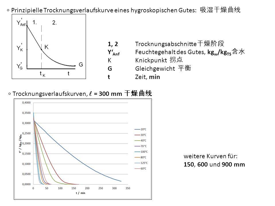 ∘ Prinzipielle Trocknungsverlaufskurve eines hygroskopischen Gutes: 吸湿干燥曲线